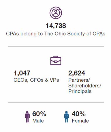 OSCPA_by_the_Numbers_2